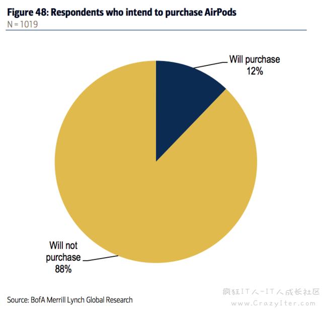 调查称 12% 消费者愿意购买苹果无线耳机远超苹果手表