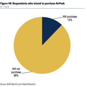 调查称12%消费者愿意购买苹果无线耳机 远超苹果手表